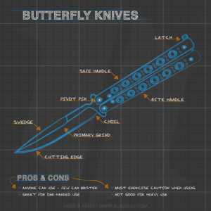 Anatomy of a Butterfly Knife
